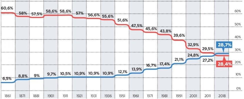 Confronto tra trentenni e sessantenni in % sulla popolazione italiana